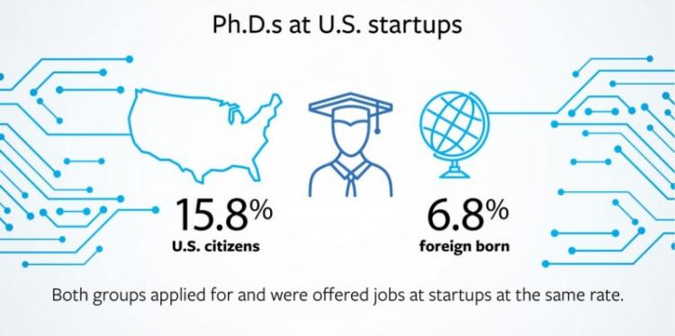 Infographic showing percentage of Ph.D.s. at U.S. startups